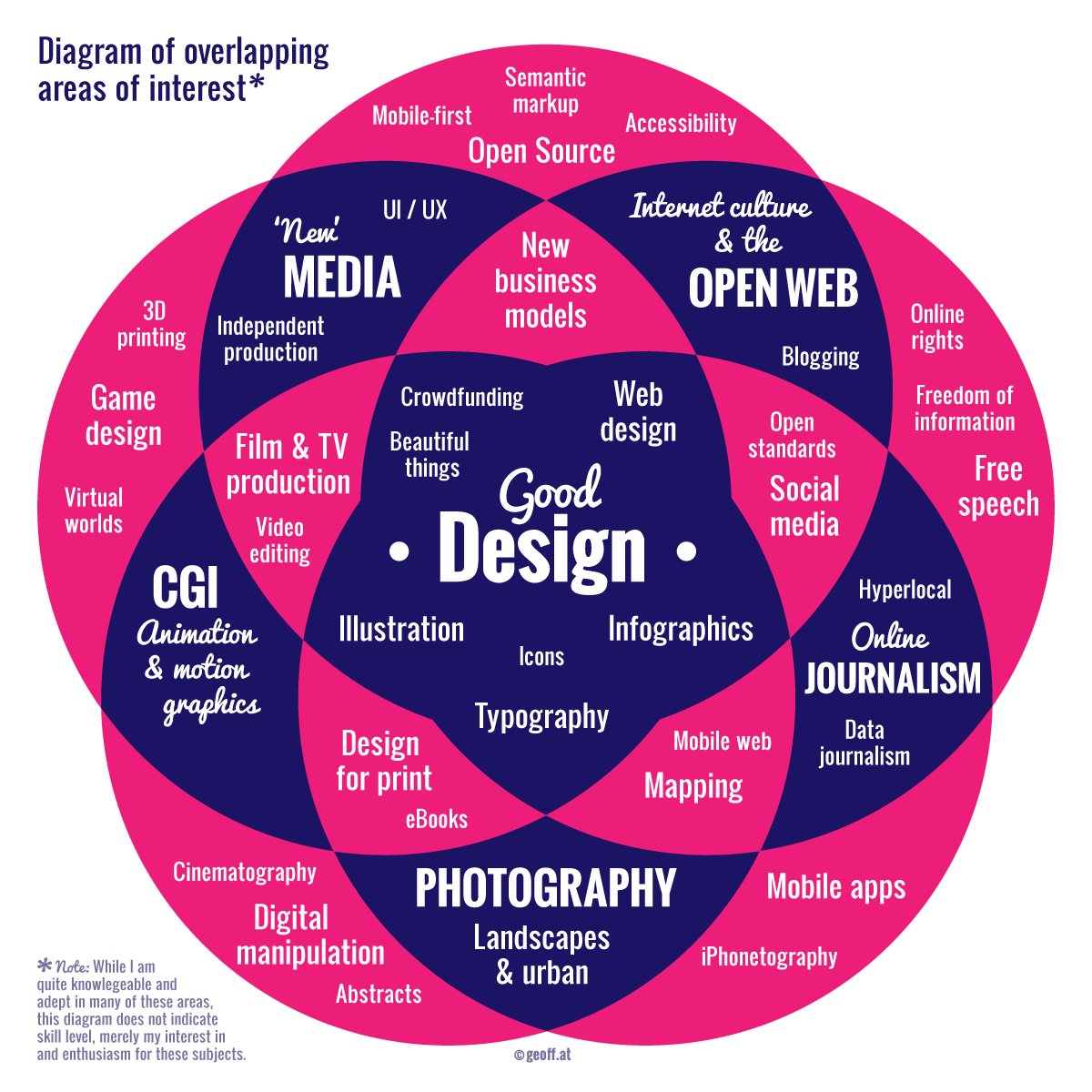 Diagram of things that interest me
